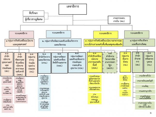 โครงสร้างการบริหารสำนักงานคณะกรรมการสุขภาพแห่งชาติ